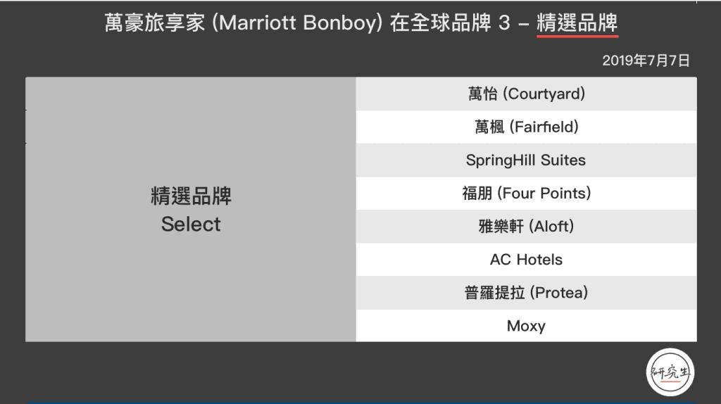 這張圖片的 alt 屬性值為空,它的檔案名稱為 萬豪旅享家-Marriott-Bonboy-在全球品牌-3-精選品牌-1024x574.png