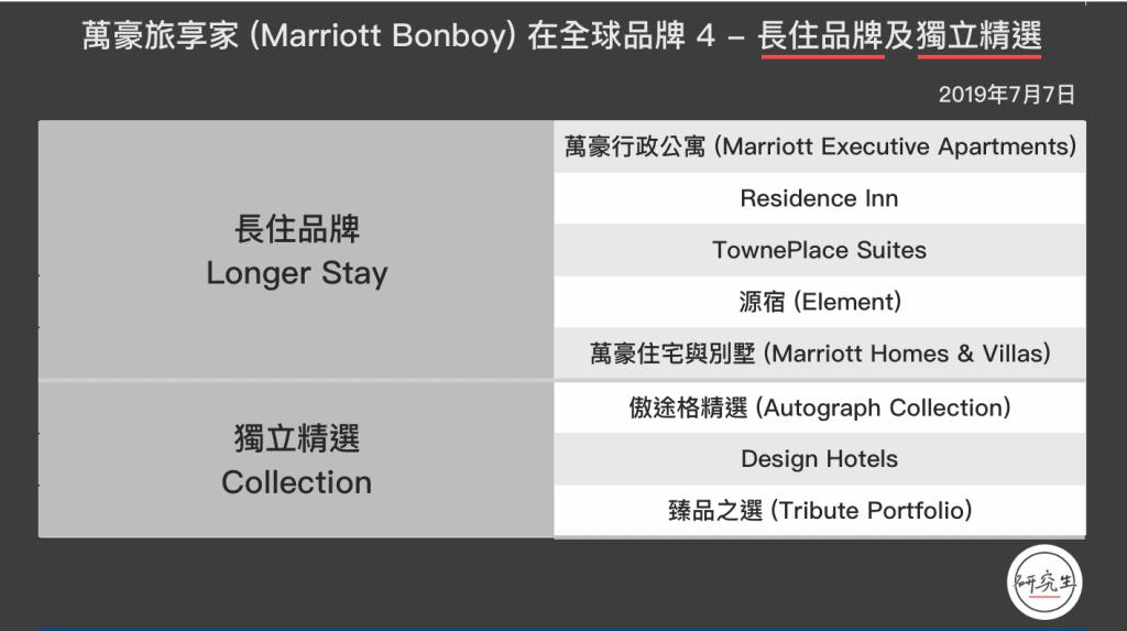 這張圖片的 alt 屬性值為空,它的檔案名稱為 萬豪旅享家-Marriott-Bonboy-在全球品牌-4-長住品牌及獨立精選-研究生-1024x573.png