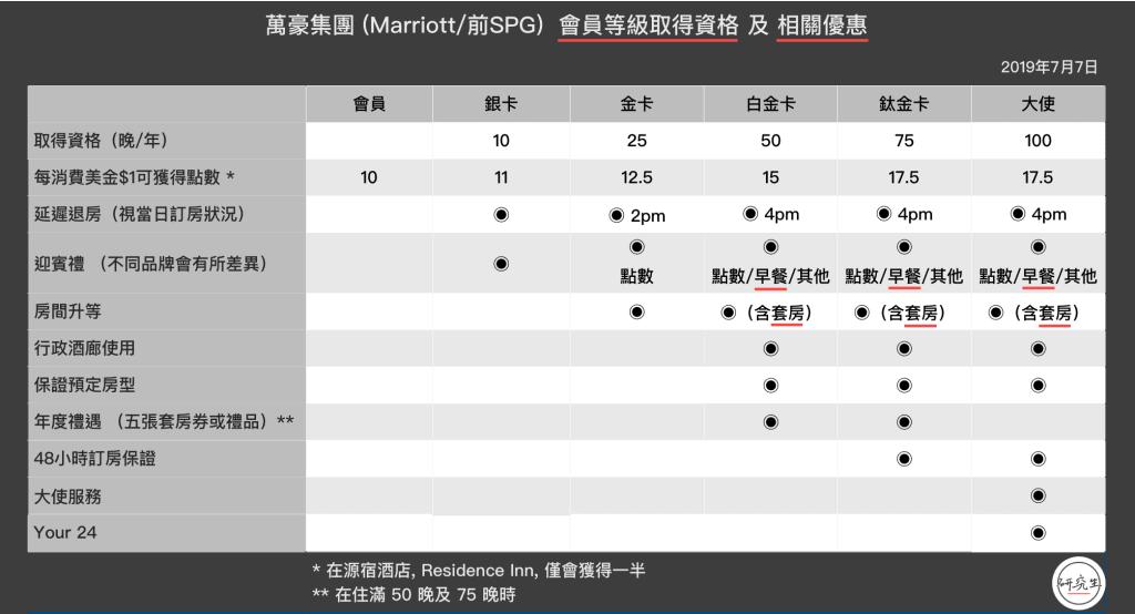 這張圖片的 alt 屬性值為空,它的檔案名稱為 萬豪集團-Marriott前SPG-會員等級取得資格-及-相關優惠|研究生-1024x554.png