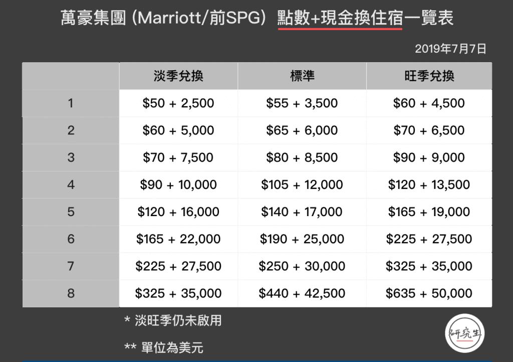 這張圖片的 alt 屬性值為空,它的檔案名稱為 萬豪集團-Marriott前SPG-點數+現金換住宿一覽表|研究生-1024x722.png