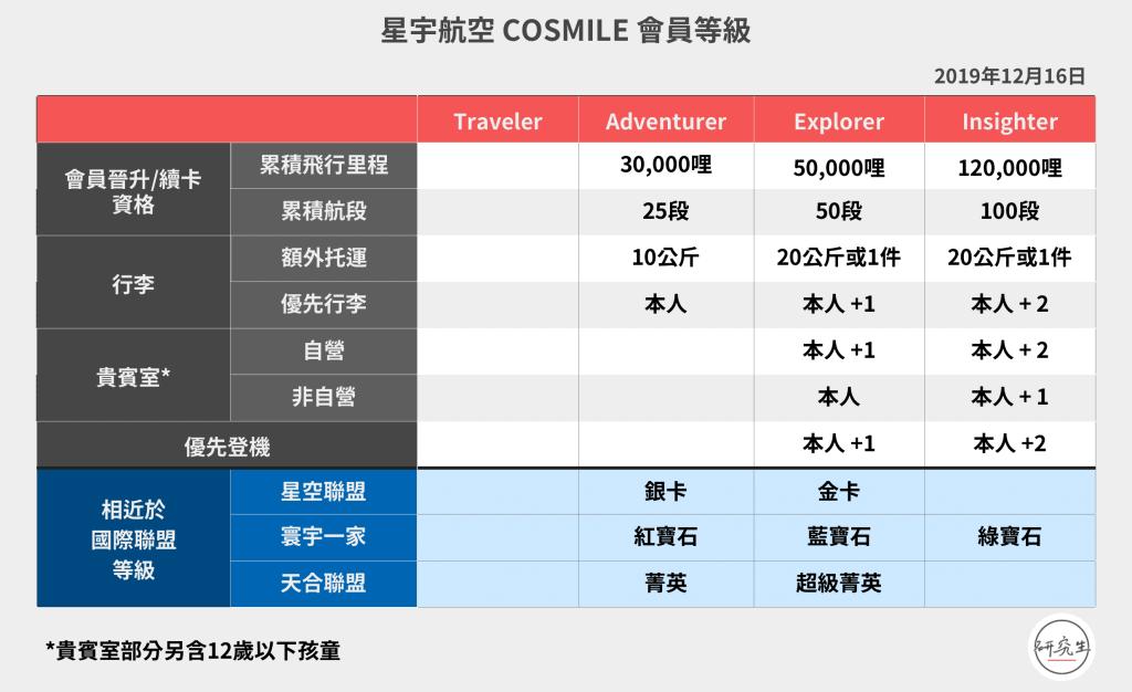 星宇航空 COSMILE 會員等級|研究生