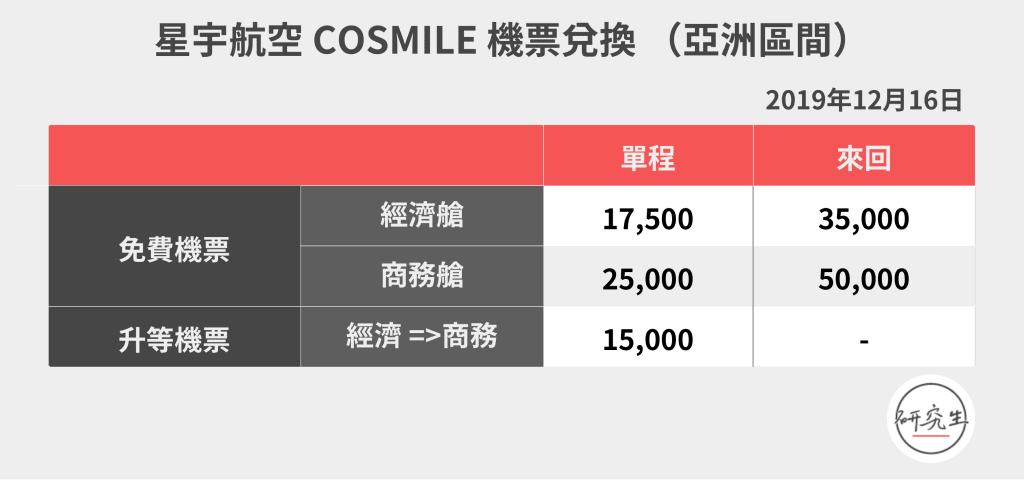 星宇航空 COSMILE 機票兌換(亞洲區間|研究生