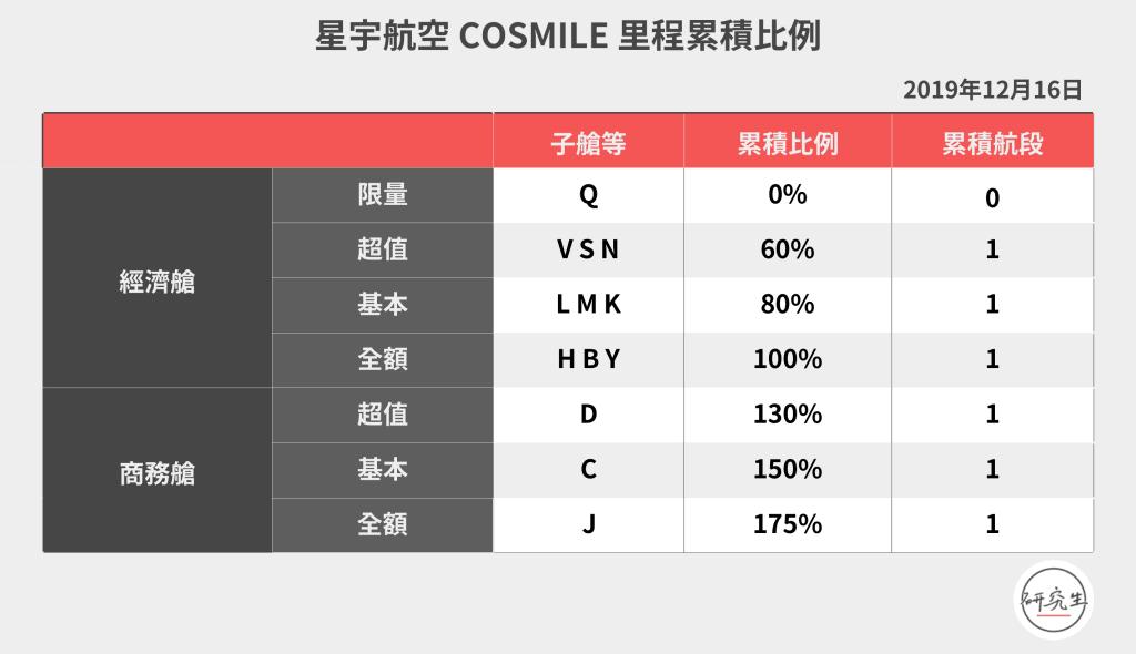星宇航空 COSMILE 里程累積比例|研究生
