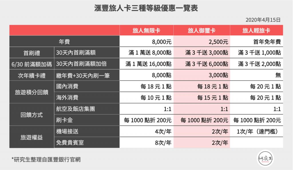 滙豐旅人卡三種等級優惠一覽表 研究生
