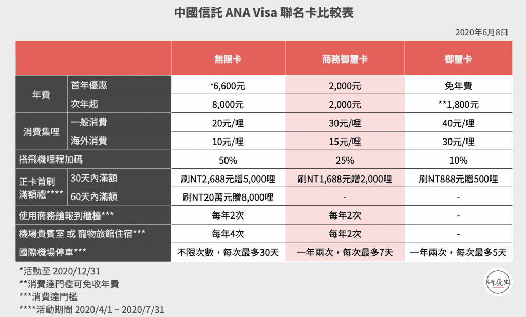 中國信託 ANA Visa 聯名卡比較表
