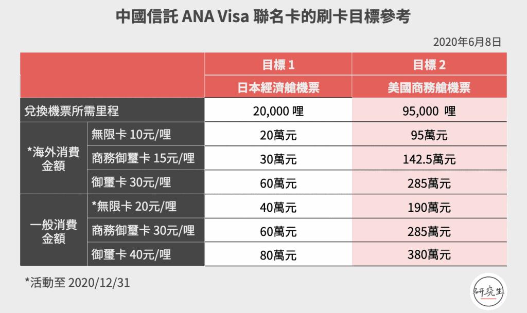 中國信託 ANA Visa 聯名卡的刷卡目標參考